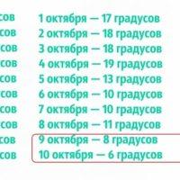 Фальстарт Белова аукнулся на тепловых доборах